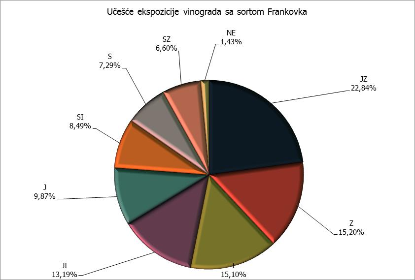 Ekspozicija - Frankovka