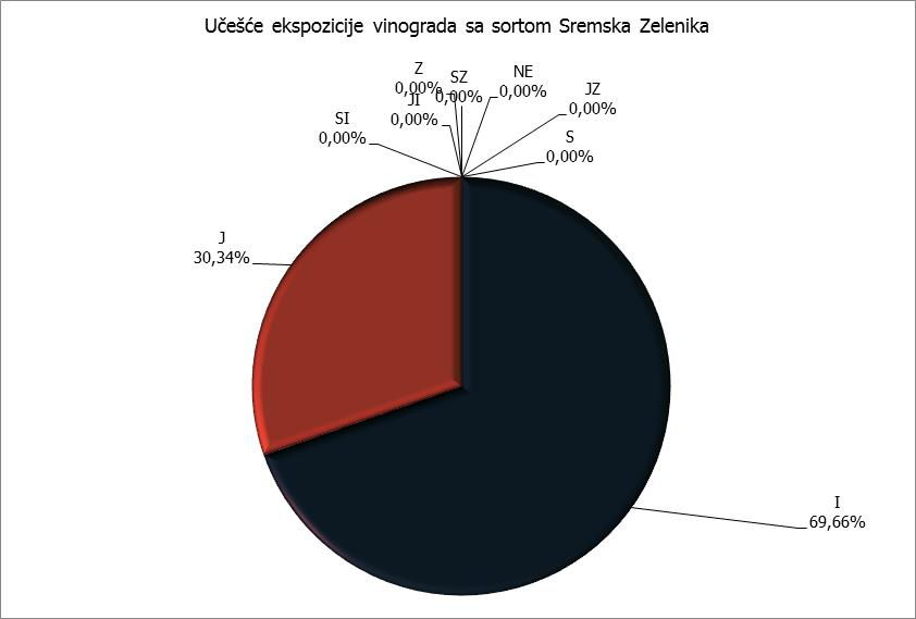 Ekspozicija - Sremska Zelenika