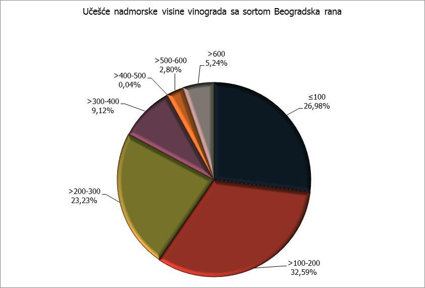 Nadmorska visina - Beogradska rana