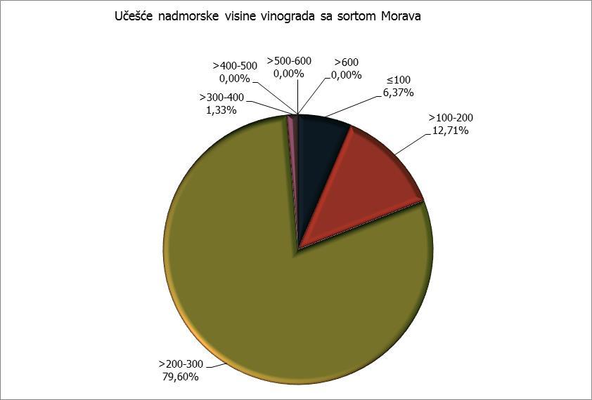Nadmorska visina - Morava