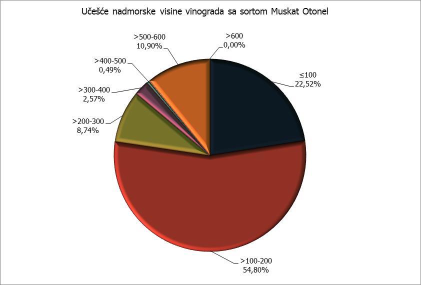 Nadmorska visina - Muskat Otonel