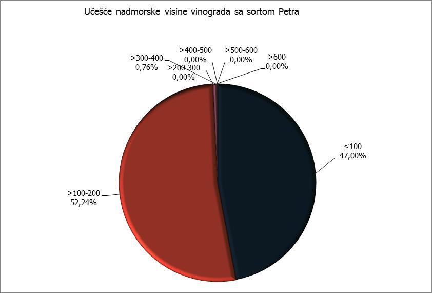 Nadmorska visina - Petra