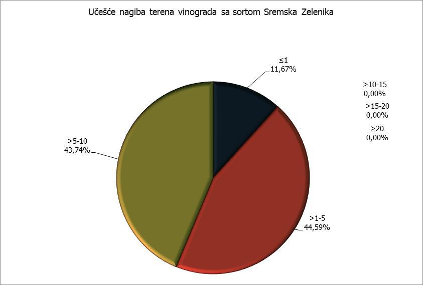 Nagib terena - Sremska Zelenika