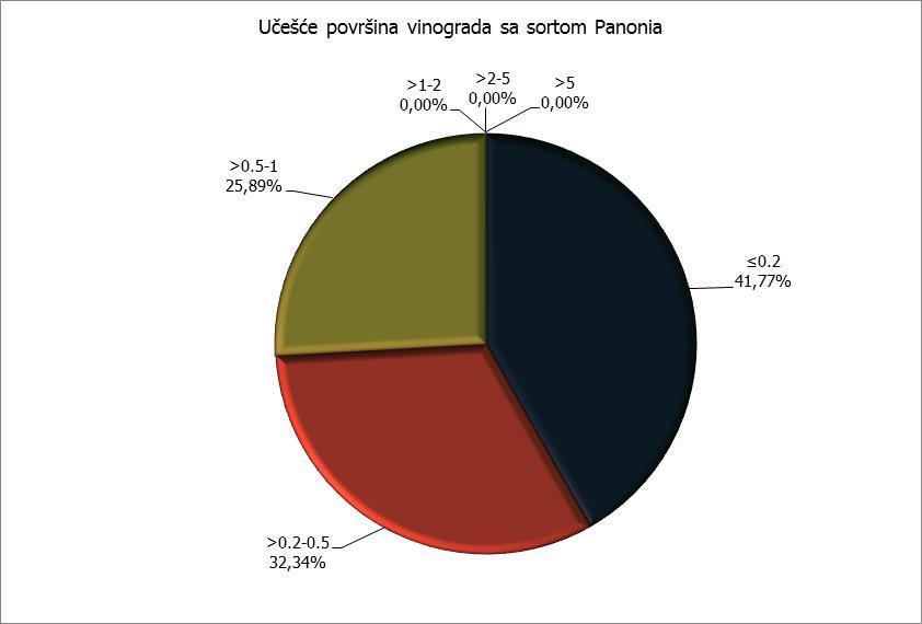 Površine - Panonia