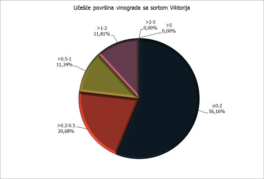 Površine - Viktorija