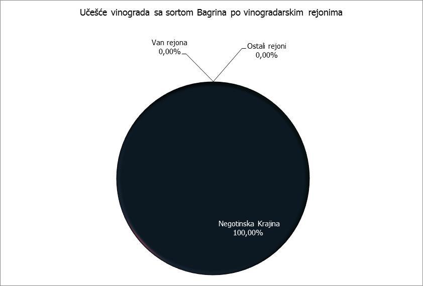 Rejoni - Bagrina