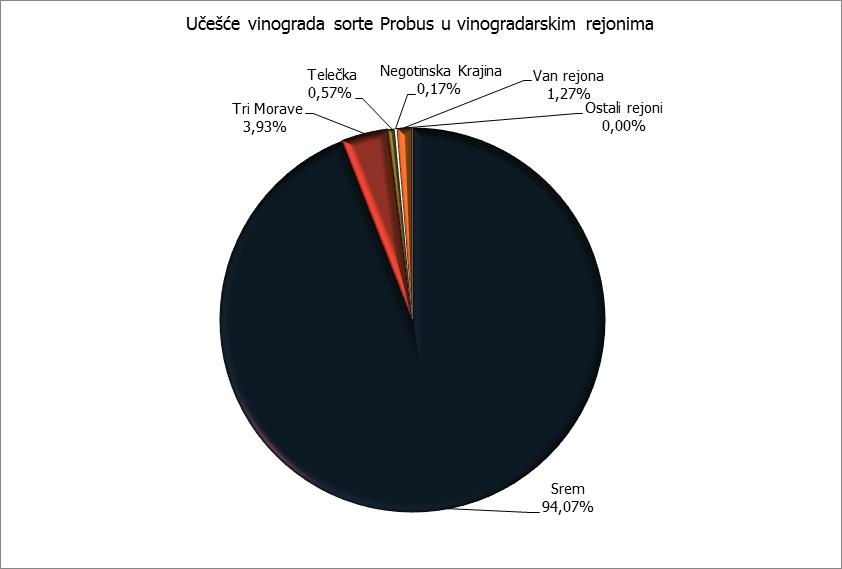 Rejoni - Probus