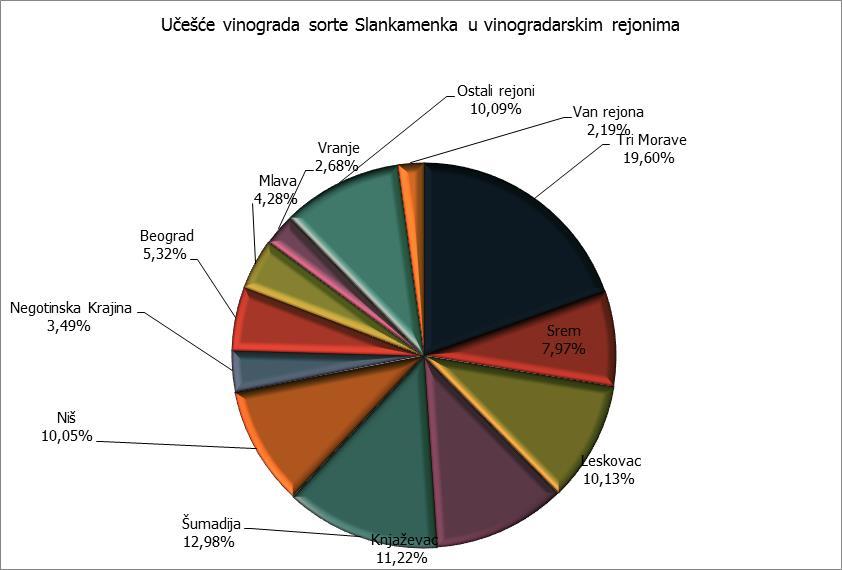 Rejoni - Slankamenka