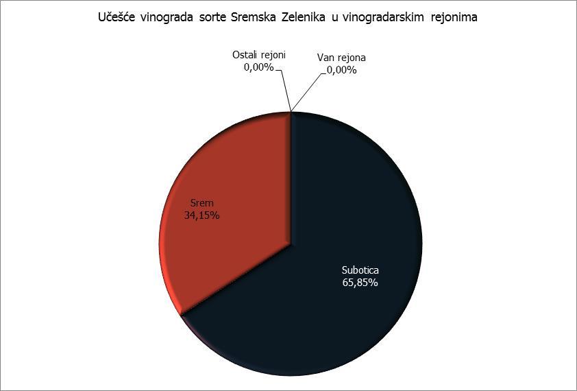 Rejoni - Sremska Zelenika